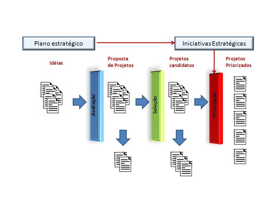 Plano estratégico Avaliação Seleção Priorização Idéias Proposta de Projetos Projetos candidatos Iniciativas Estratégicas Projetos Priorizados