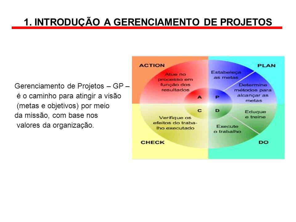 1. INTRODUÇÃO A GERENCIAMENTO DE PROJETOS Gerenciamento de Projetos – GP – é o caminho para atingir a visão (metas e objetivos) por meio da missão, co