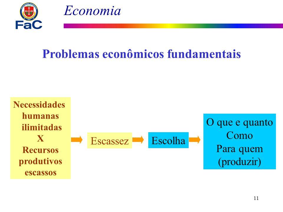 Economia 11 Problemas econômicos fundamentais Necessidades humanas ilimitadas X Recursos produtivos escassos Escassez Escolha O que e quanto Como Para