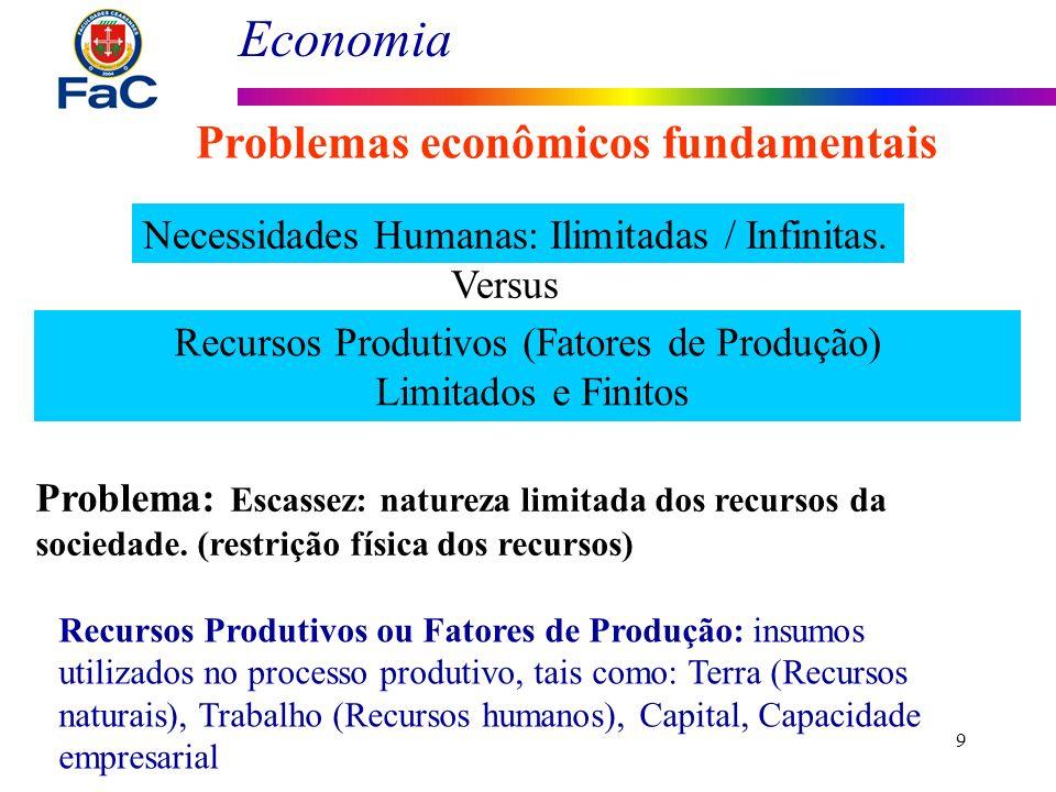 Economia 9 Problemas econômicos fundamentais Necessidades Humanas: Ilimitadas / Infinitas. Recursos Produtivos (Fatores de Produção) Limitados e Finit
