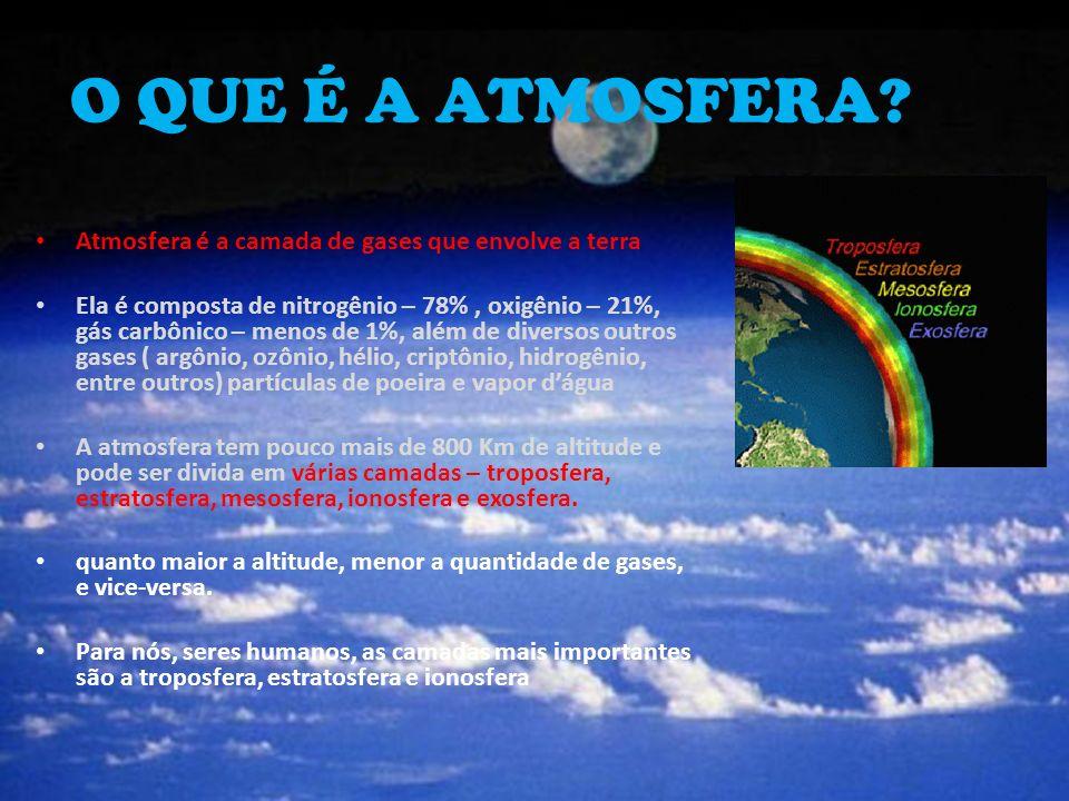 O QUE É A ATMOSFERA? Atmosfera é a camada de gases que envolve a terra Ela é composta de nitrogênio – 78%, oxigênio – 21%, gás carbônico – menos de 1%