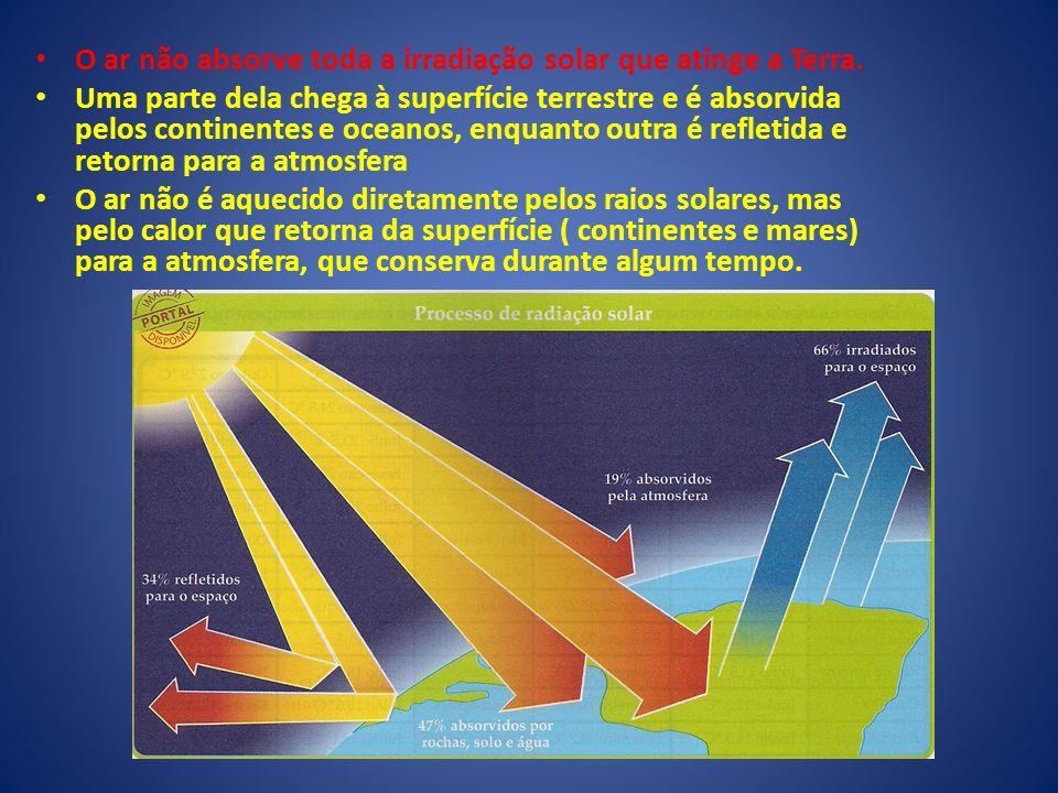 O ar não absorve toda a irradiação solar que atinge a Terra. Uma parte dela chega à superfície terrestre e é absorvida pelos continentes e oceanos, en