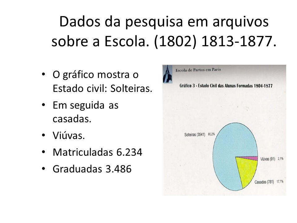 Dados da pesquisa em arquivos sobre a Escola. (1802) 1813-1877. O gráfico mostra o Estado civil: Solteiras. Em seguida as casadas. Viúvas. Matriculada