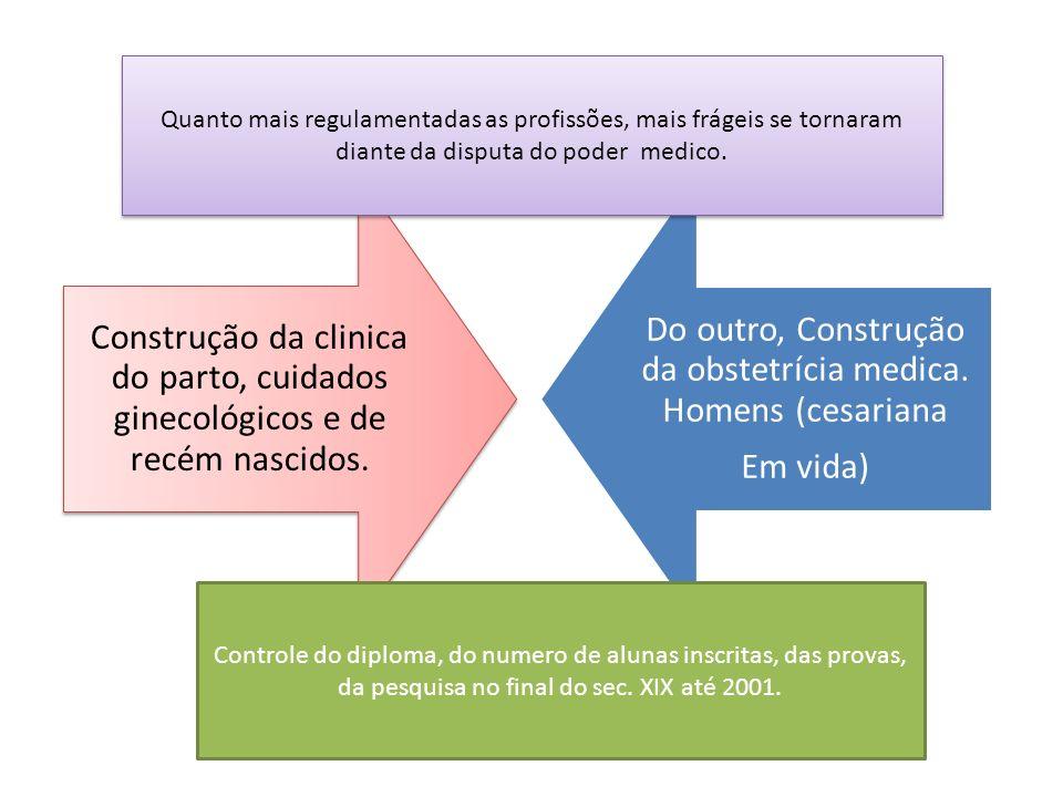 Construção da clinica do parto, cuidados ginecológicos e de recém nascidos. Do outro, Construção da obstetrícia medica. Homens (cesariana Em vida) Qua