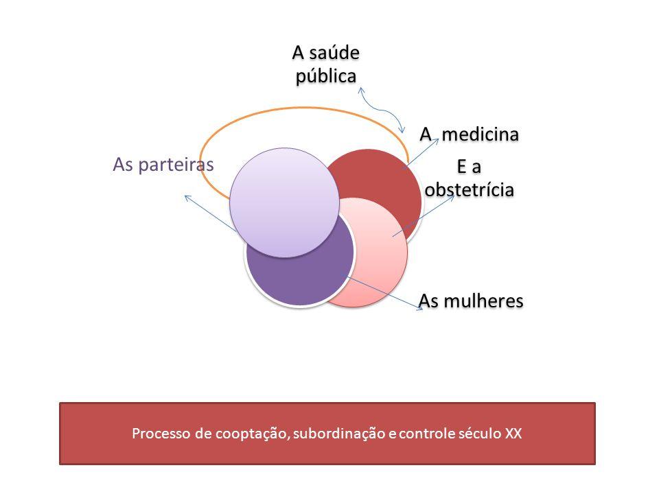 A saúde pública A medicina E a obstetrícia As mulheres As parteiras Processo de cooptação, subordinação e controle século XX