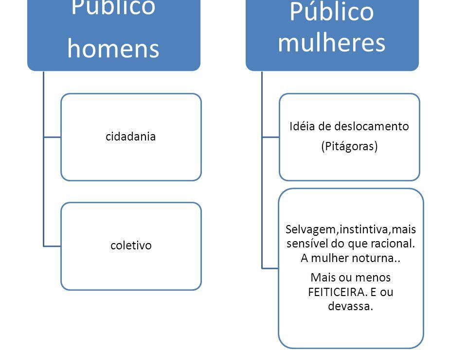 Público homens cidadaniacoletivo Público mulheres Idéia de deslocamento (Pitágoras) Selvagem,instintiva,mais sensível do que racional. A mulher noturn