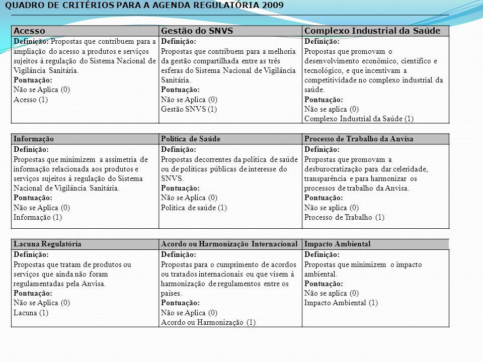 AcessoGestão do SNVSComplexo Industrial da Saúde Definição: Propostas que contribuem para a ampliação do acesso a produtos e serviços sujeitos à regulação do Sistema Nacional de Vigilância Sanitária.