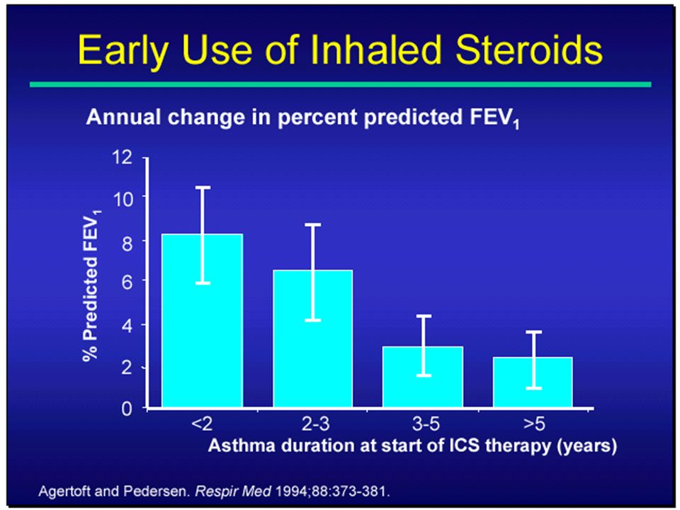 Prevention of Early Asthma in Kids (PEAK study) Estudo multicêntrico com crianças asmáticas com 2 a 4 anos que deverão usar corticoide inalado por 2 a