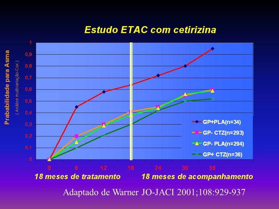 Programa GINA em Belo Horizonte de 1996-2.000 A prevalência de Asma na criança é de 20% da população 6140 crianças foram envolvidas no programa,sendo