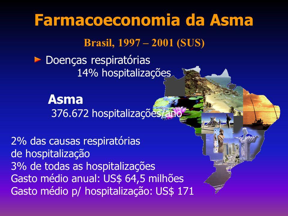 Internações no Brasil (SUS) Janeiro a Dezembro de 2001/05 Ministério da Saúde – Sistema de Informações Hospitalares do SUS PNEUMONIA CÂNCER ASMA DPOC