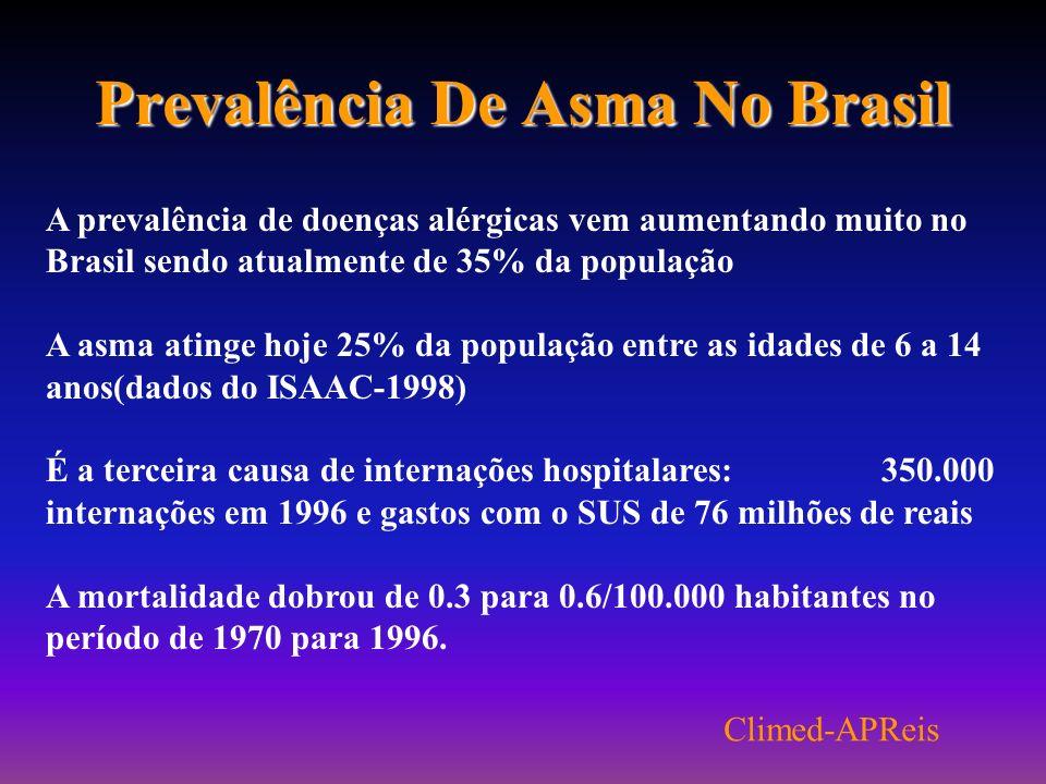 Prevalência De Asma No Brasil A prevalência de doenças alérgicas vem aumentando muito no Brasil sendo atualmente de 35% da população A asma atinge hoje 25% da população entre as idades de 6 a 14 anos(dados do ISAAC-1998) É a terceira causa de internações hospitalares: 350.000 internações em 1996 e gastos com o SUS de 76 milhões de reais A mortalidade dobrou de 0.3 para 0.6/100.000 habitantes no período de 1970 para 1996.