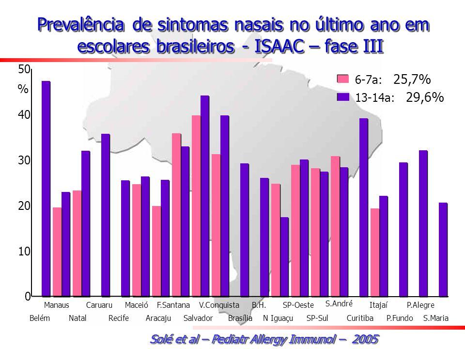 0 10 20 30 40 50 6-7a: 25,7% 13-14a: 29,6% Manaus Natal Caruaru Recife Maceió Aracaju F.Santana Salvador V.Conquista Brasília B.H.