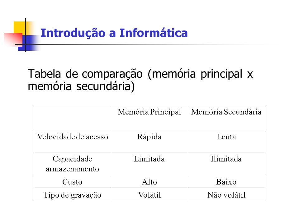 Introdução a Informática Tabela de comparação (memória principal x memória secundária) Memória PrincipalMemória Secundária Velocidade de acessoRápidaL