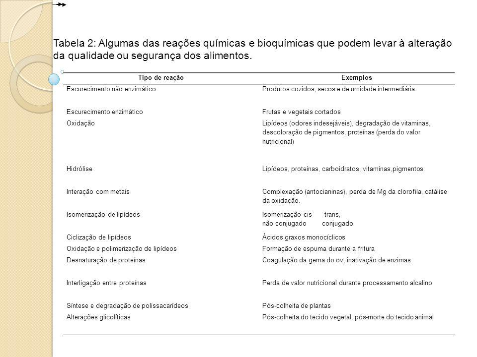 Tipo de reaçãoExemplos Escurecimento não enzimáticoProdutos cozidos, secos e de umidade intermediária. Escurecimento enzimáticoFrutas e vegetais corta
