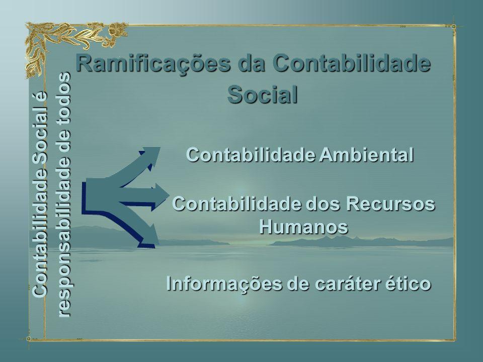 Ramificações da Contabilidade Social Informações de caráter ético Contabilidade dos Recursos Humanos Contabilidade Ambiental Contabilidade Social é re