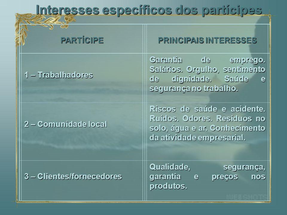 Interesses específicos dos partícipes PARTÍCIPE PRINCIPAIS INTERESSES 1 – Trabalhadores Garantia de emprego. Salários. Orgulho, sentimento de dignidad