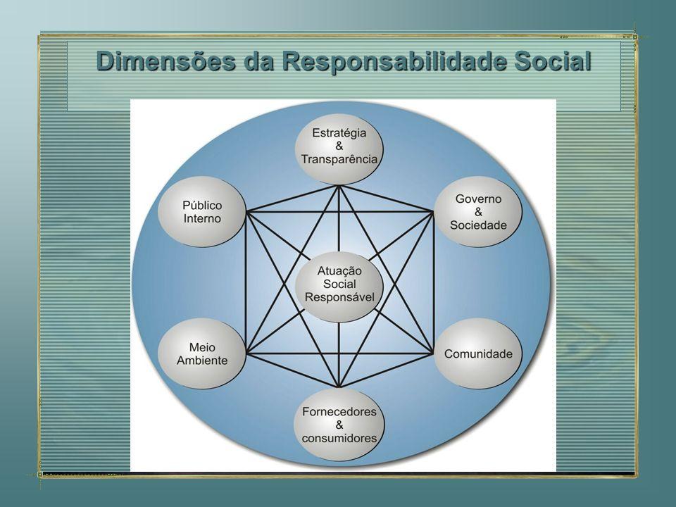 Utilizada na avaliação de macro-acontecimentos sociais Contabilidade Indicadores Sociais CIS Promover índices de medição não econômicos a longo prazo para estatísticas sociais setor público Avaliação de grande interesse para políticas nacionais Em termos de definição de objetivos