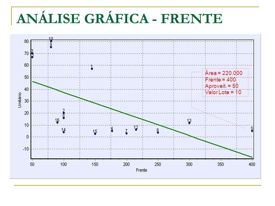 ANÁLISE GRÁFICA - FRENTE Área = 220.000 Frente = 400 Aproveit. = 50 Valor Lote = 10
