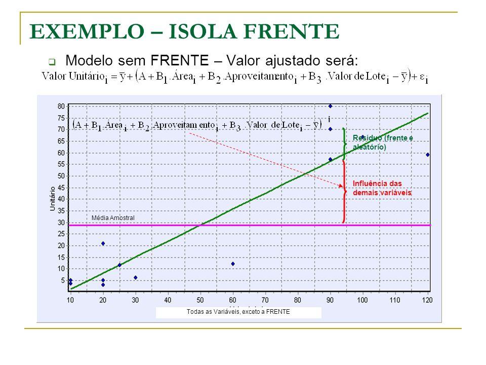 EXEMPLO – ISOLA FRENTE Modelo sem FRENTE – Valor ajustado será: Todas as Variáveis, exceto a FRENTE Influência das demais variáveis Resíduo (frente e