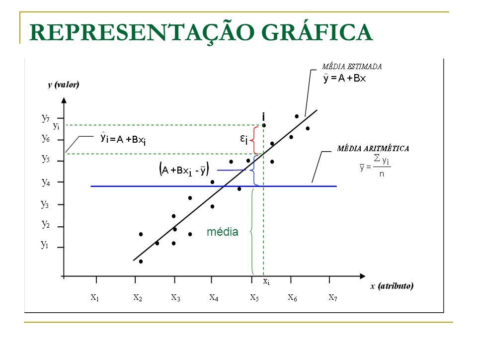 A presença do atributo influenciante desloca o erro aleatório numa distância equivalente à diferença entre a estimativa de valor e a média aritmética (média se inclina).