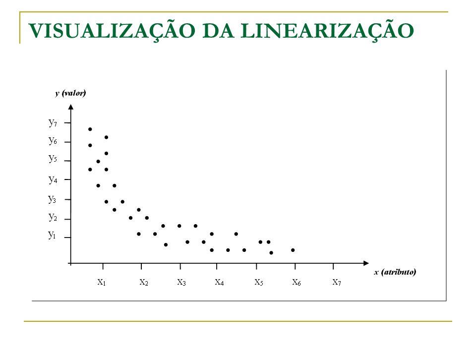 MUDANÇA DE ESCALAS DOS EIXOS Transformação adequada indica a Variável Dependente na forma inversa – Equação hiperbólica, ou seja, 1/y no eixo vertical, resultando equação linear do tipo: Resultando Equação Não Linear tipo: