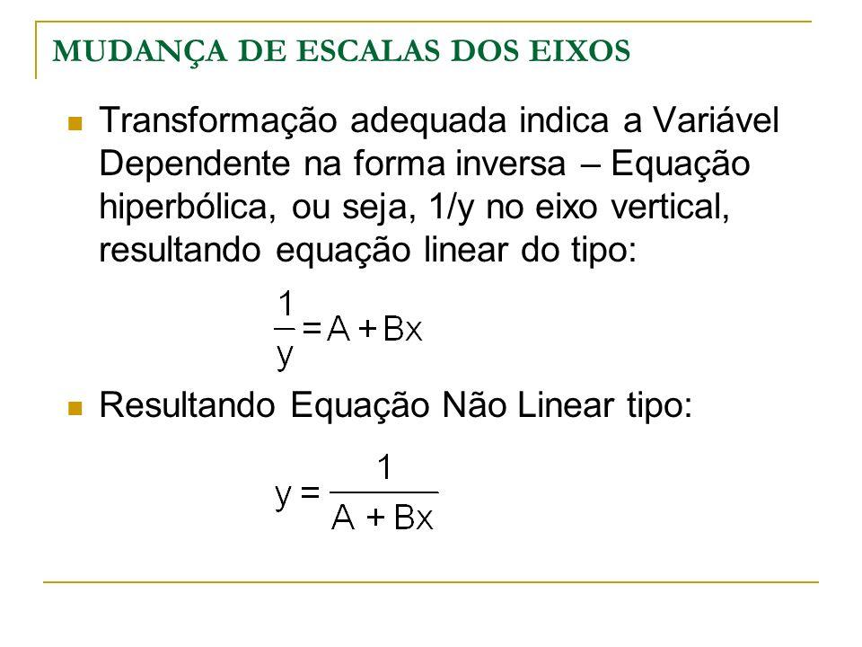 MUDANÇA DE ESCALAS DOS EIXOS Transformação adequada indica a Variável Dependente na forma inversa – Equação hiperbólica, ou seja, 1/y no eixo vertical