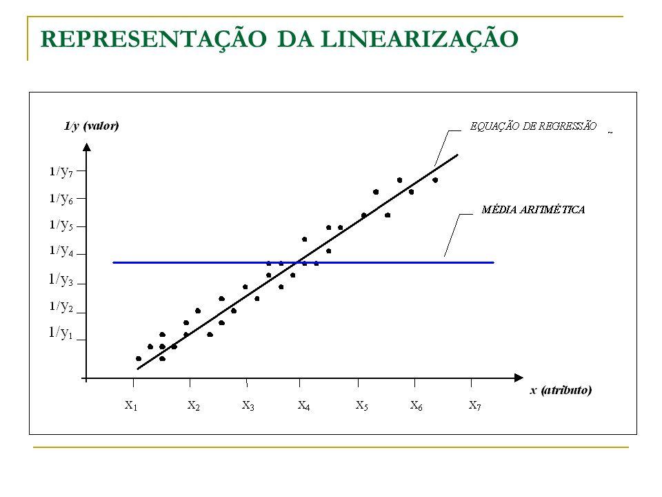 REPRESENTAÇÃO ESQUEMÁTICA Todas as Variáveis, exceto a FRENTE Variação Total Influência das demais variáveis Resíduo (frente e aleatório) Média Amostral i Equação de Regressão