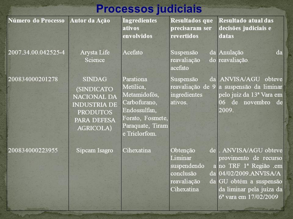 Número do ProcessoAutor da AçãoIngredientes ativos envolvidos Resultados que precisaram ser revertidos Resultado atual das decisões judiciais e datas