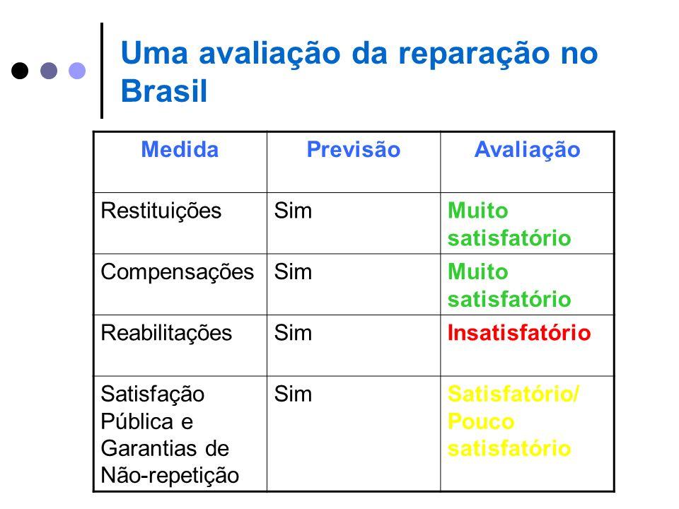 Uma avaliação da reparação no Brasil MedidaPrevisãoAvaliação RestituiçõesSimMuito satisfatório CompensaçõesSimMuito satisfatório ReabilitaçõesSimInsat