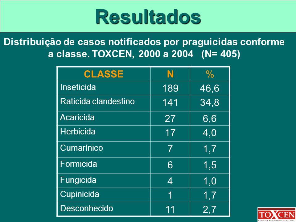Resultados Distribuição de casos notificados por praguicidas conforme a classe. TOXCEN, 2000 a 2004 (N= 405) CLASSEN% Inseticida 18946,6 Raticida clan