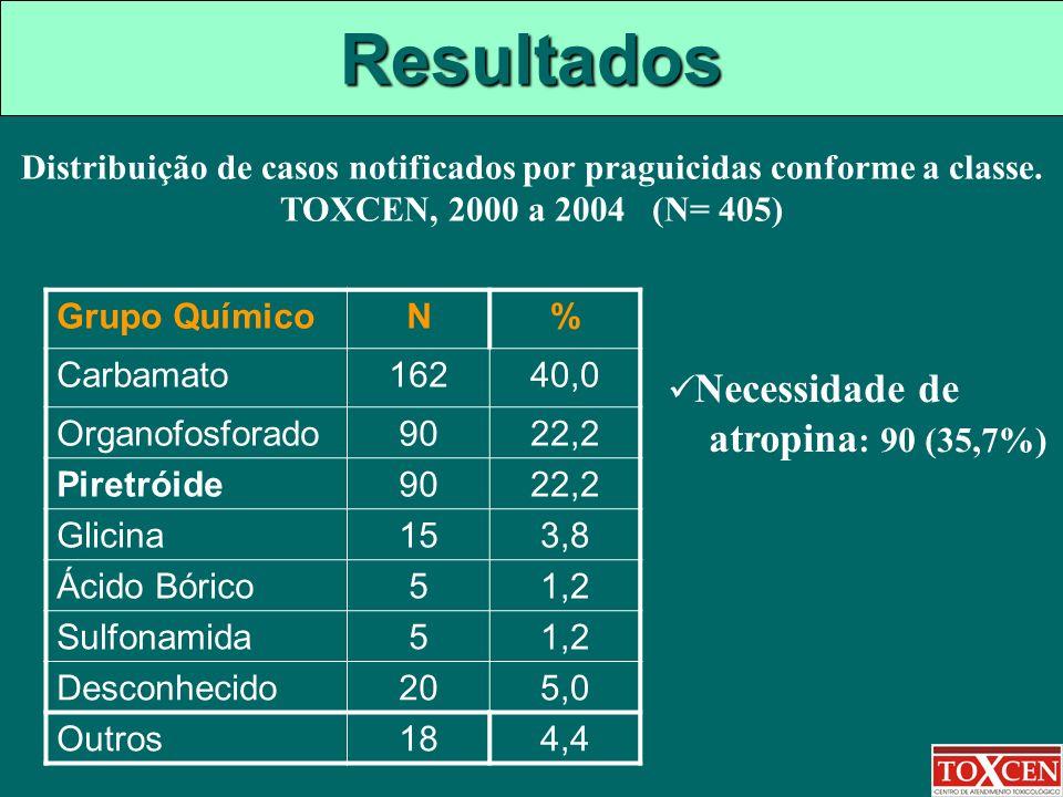 Resultados Grupo QuímicoN% Carbamato16240,0 Organofosforado9022,2 Piretróide9022,2 Glicina153,8 Ácido Bórico51,2 Sulfonamida51,2 Desconhecido205,0 Out