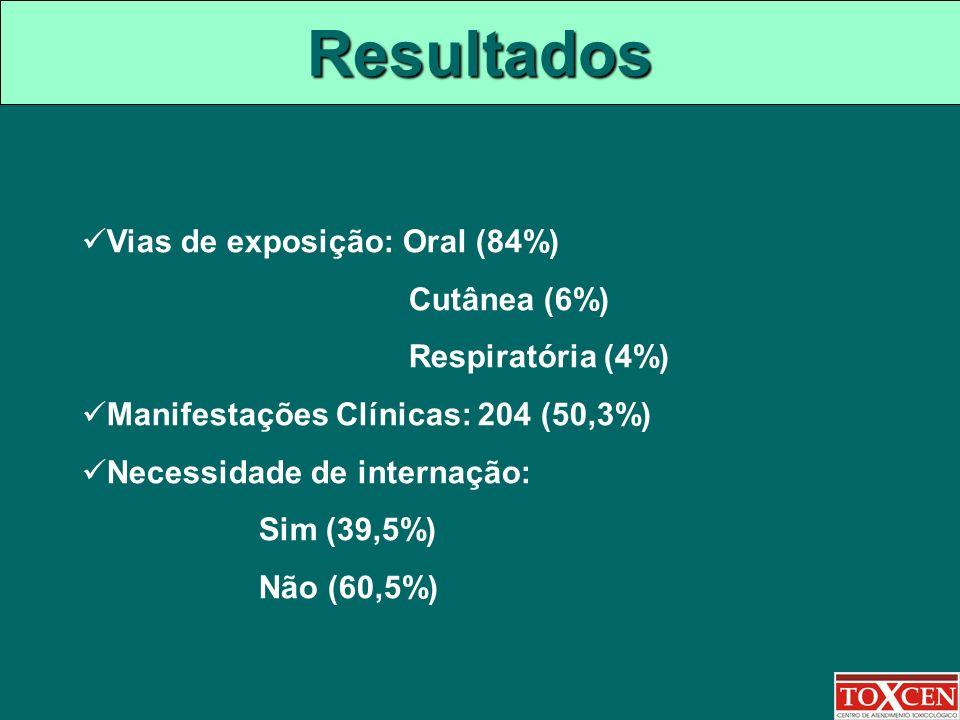 Resultados Vias de exposição: Oral (84%) Cutânea (6%) Respiratória (4%) Manifestações Clínicas: 204 (50,3%) Necessidade de internação: Sim (39,5%) Não