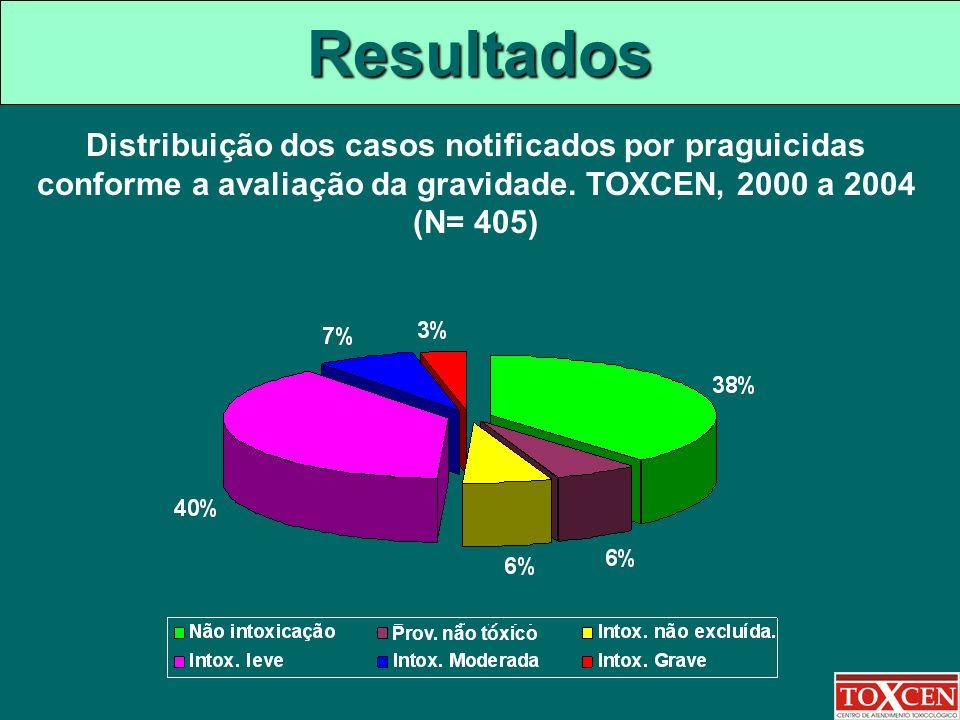 Resultados Distribuição dos casos notificados por praguicidas conforme a avaliação da gravidade. TOXCEN, 2000 a 2004 (N= 405) Prov. não tóxico