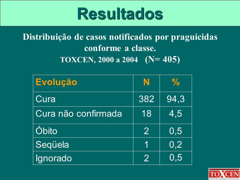 Resultados EvoluçãoN% Cura38294,3 Cura não confirmada184,5 Óbito20,5 Seqüela10,2 Ignorado2 0,5 Distribuição de casos notificados por praguicidas confo