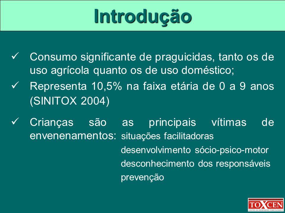 Introdução Consumo significante de praguicidas, tanto os de uso agrícola quanto os de uso doméstico; Representa 10,5% na faixa etária de 0 a 9 anos (S