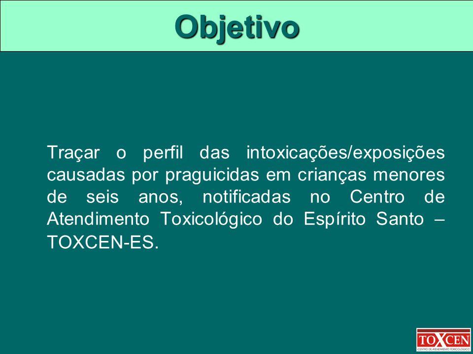 Objetivo Traçar o perfil das intoxicações/exposições causadas por praguicidas em crianças menores de seis anos, notificadas no Centro de Atendimento T