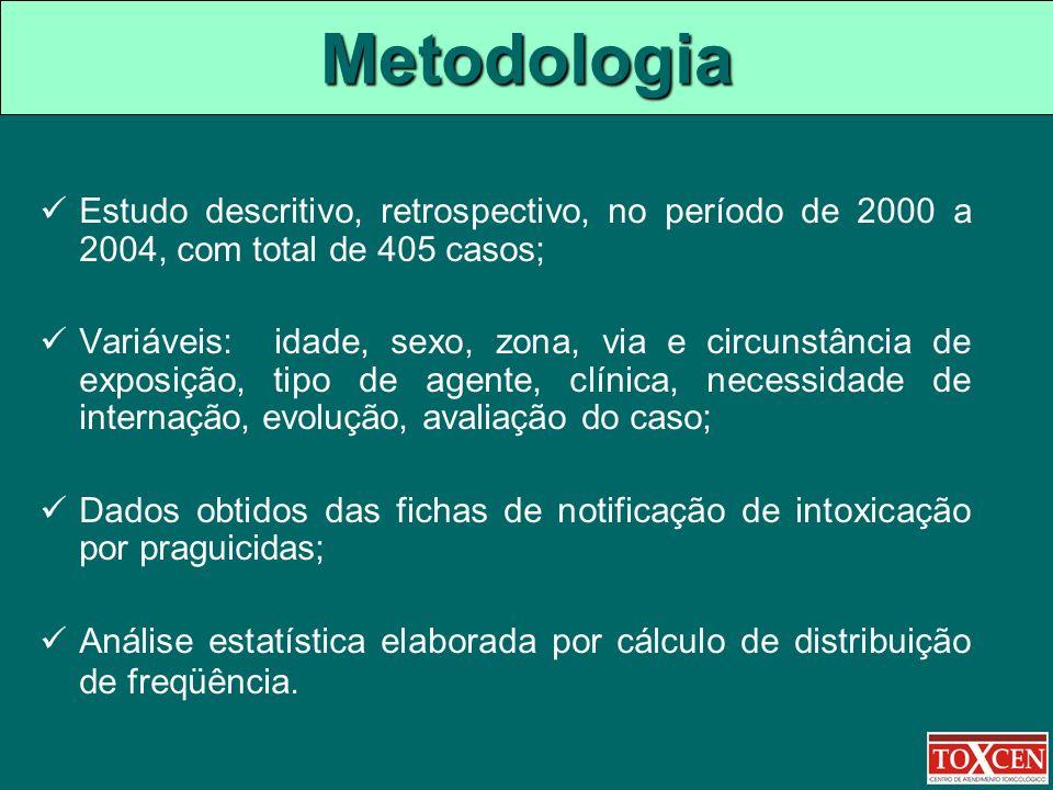 Metodologia Estudo descritivo, retrospectivo, no período de 2000 a 2004, com total de 405 casos; Variáveis: idade, sexo, zona, via e circunstância de