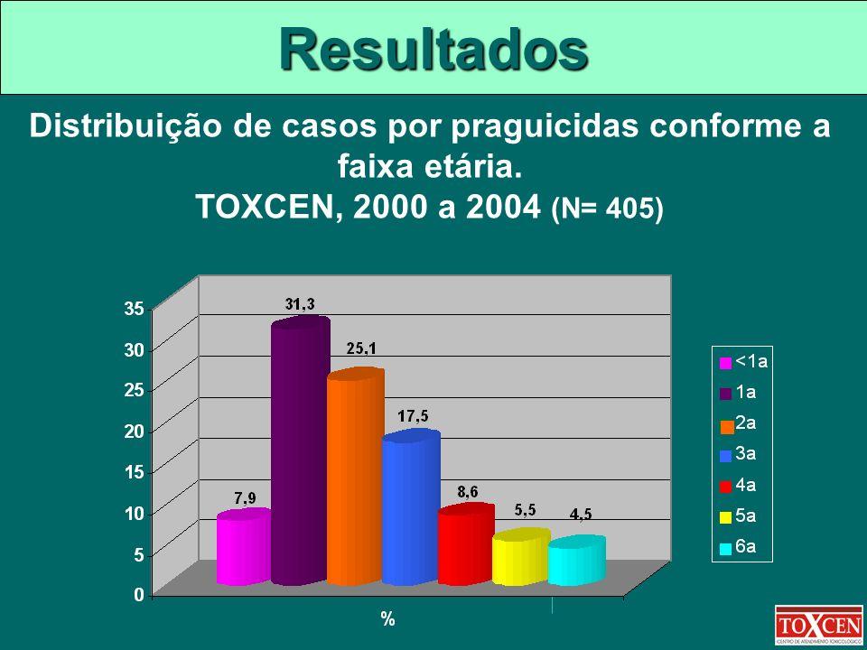 Resultados Distribuição de casos por praguicidas conforme a faixa etária. TOXCEN, 2000 a 2004 (N= 405)
