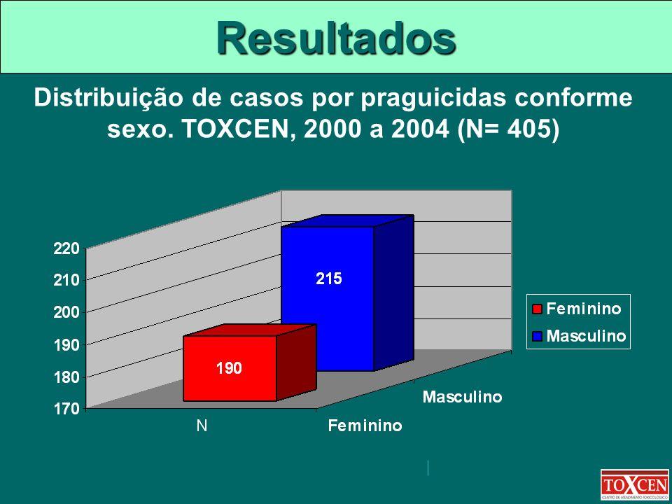 Resultados Distribuição de casos por praguicidas conforme sexo. TOXCEN, 2000 a 2004 (N= 405)