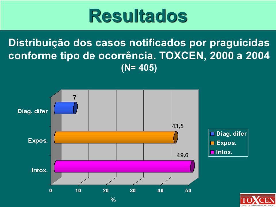 Resultados Distribuição dos casos notificados por praguicidas conforme tipo de ocorrência. TOXCEN, 2000 a 2004 (N= 405)