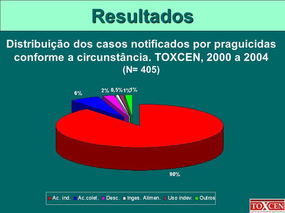 Resultados Distribuição dos casos notificados por praguicidas conforme a circunstância. TOXCEN, 2000 a 2004 (N= 405)