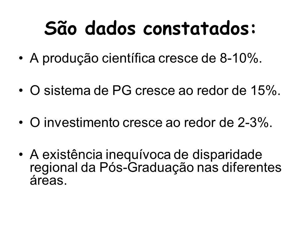 São dados constatados: A produção científica cresce de 8-10%.