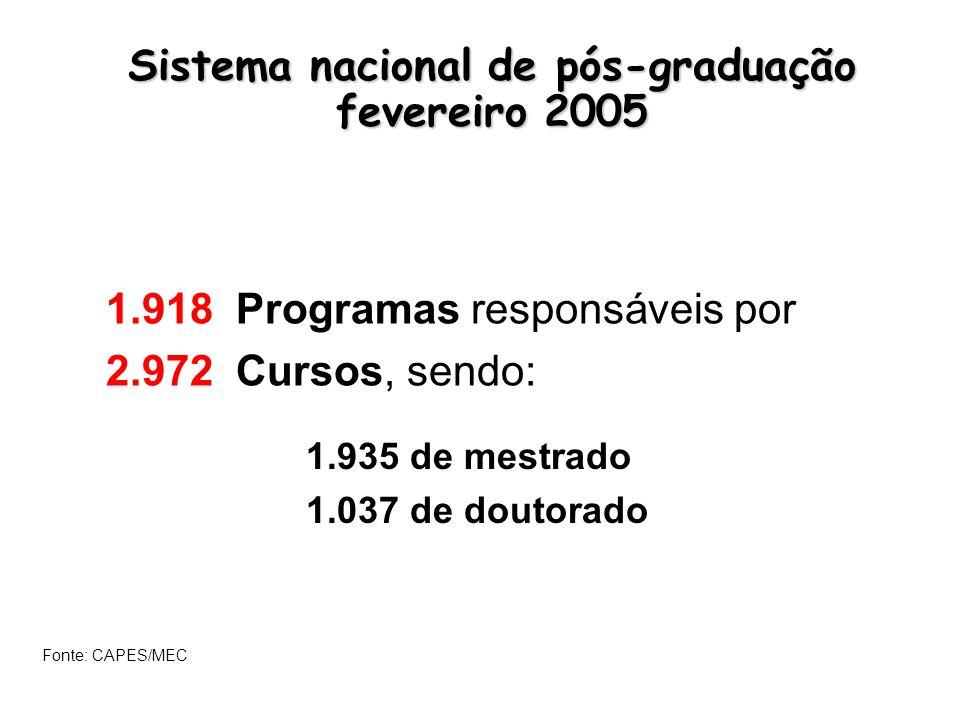 Sistema nacional de pós-graduação fevereiro 2005 1.918 Programas responsáveis por 2.972 Cursos, sendo: 1.935 de mestrado 1.037 de doutorado Fonte: CAPES/MEC