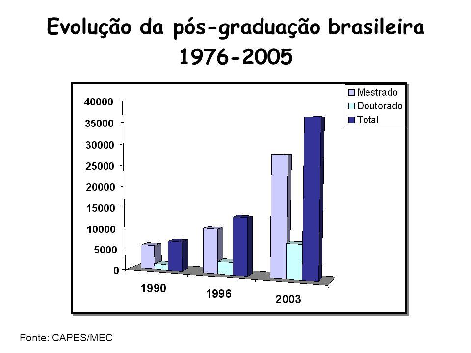 Evolução da pós-graduação brasileira 1976-2005 Fonte: CAPES/MEC