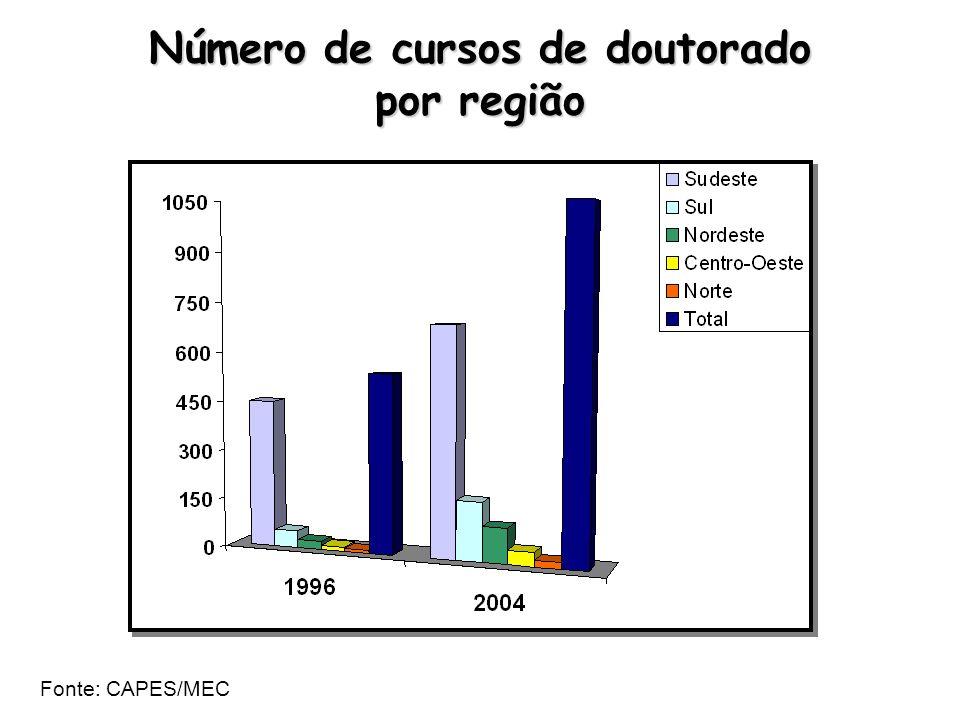 Número de cursos de doutorado por região Fonte: CAPES/MEC