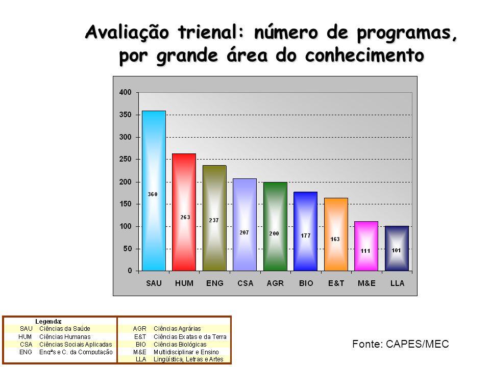 Avaliação trienal: número de programas, por grande área do conhecimento Fonte: CAPES/MEC
