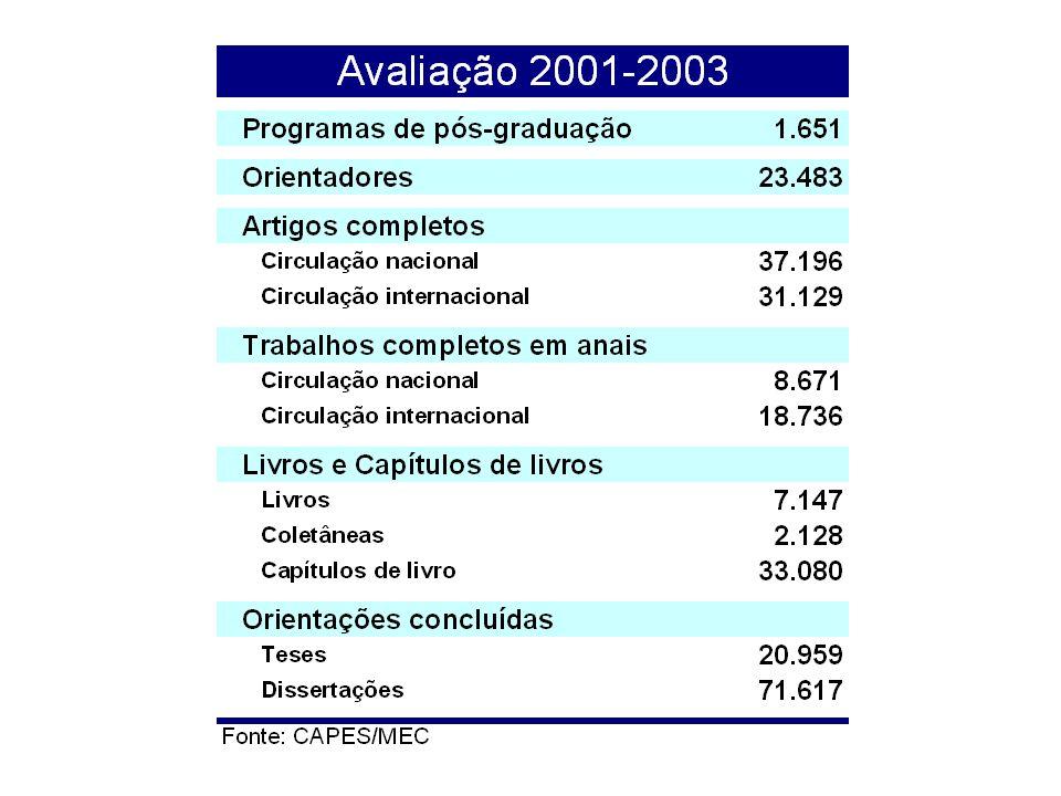 Avaliação trienal da pós-graduação: número de programas por conceito Fonte: CAPES/MEC
