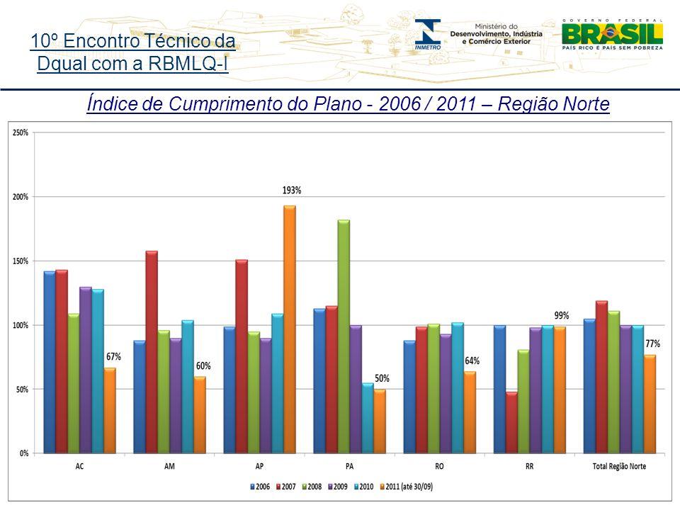 10º Encontro Técnico da Dqual com a RBMLQ-I Índice de Cumprimento do Plano - 2006 / 2011 – Região Norte
