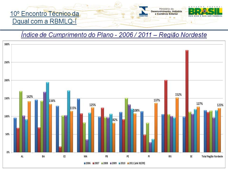 10º Encontro Técnico da Dqual com a RBMLQ-I Índice de Cumprimento do Plano - 2006 / 2011 – Região Nordeste