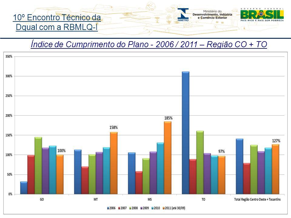 10º Encontro Técnico da Dqual com a RBMLQ-I Índice de Cumprimento do Plano - 2006 / 2011 – Região CO + TO